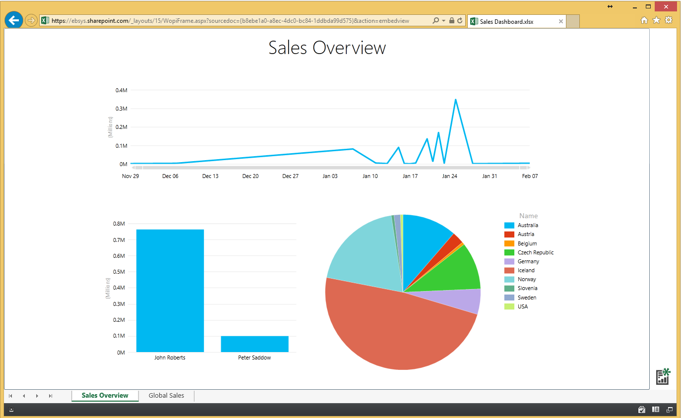 Power BI and Office 365 in Microsoft Dynamics NAV 2015 im14